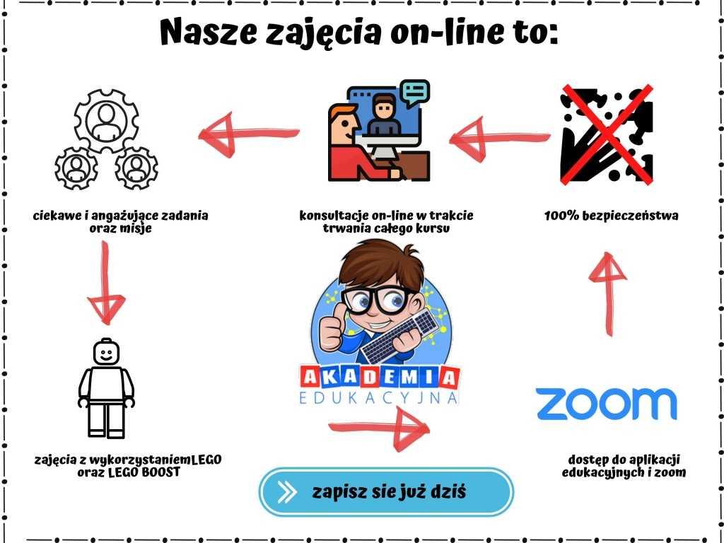 dostep do aplikacji edukacyjnych i zoom
